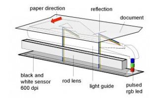 CIS Teknolojisi (Temaslı Görüntü Sensörü)